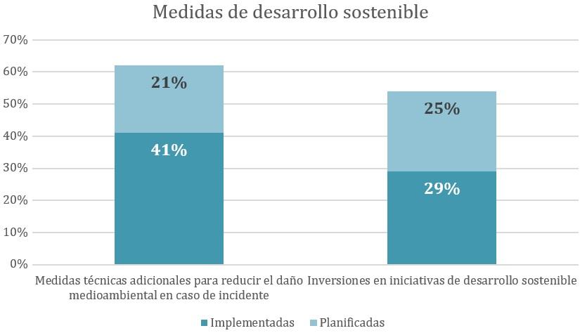 medidas_desarrollo_sostenible