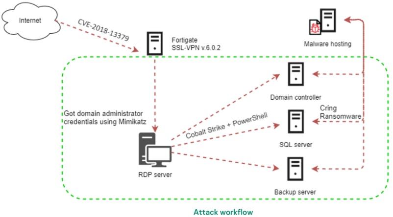 Cring_Attack_workflow