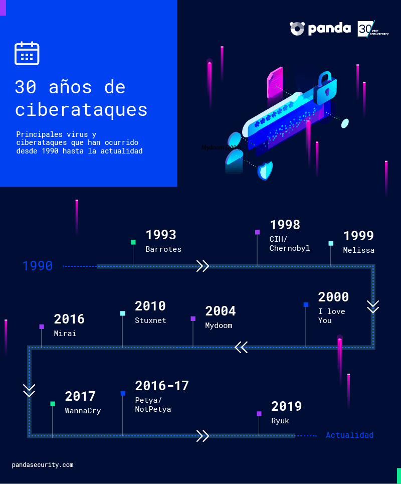 Infografia_Panda_Security
